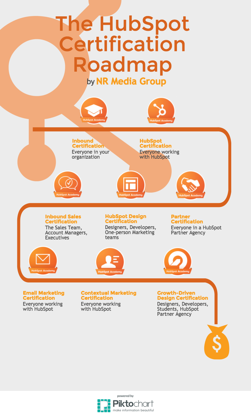 Boost Your Skills with HubSpot Academy: Recap of the May Columbus ...