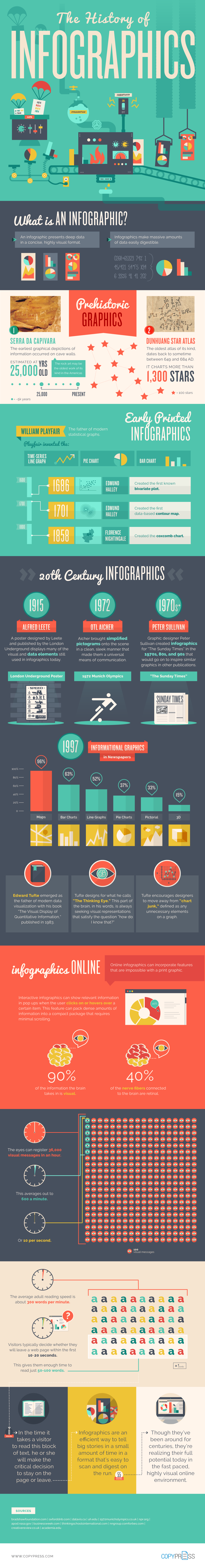 copypress-history-of-infographics.png