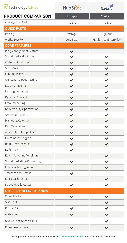 technologyadvice-hubspot-marketo-comparison.jpg