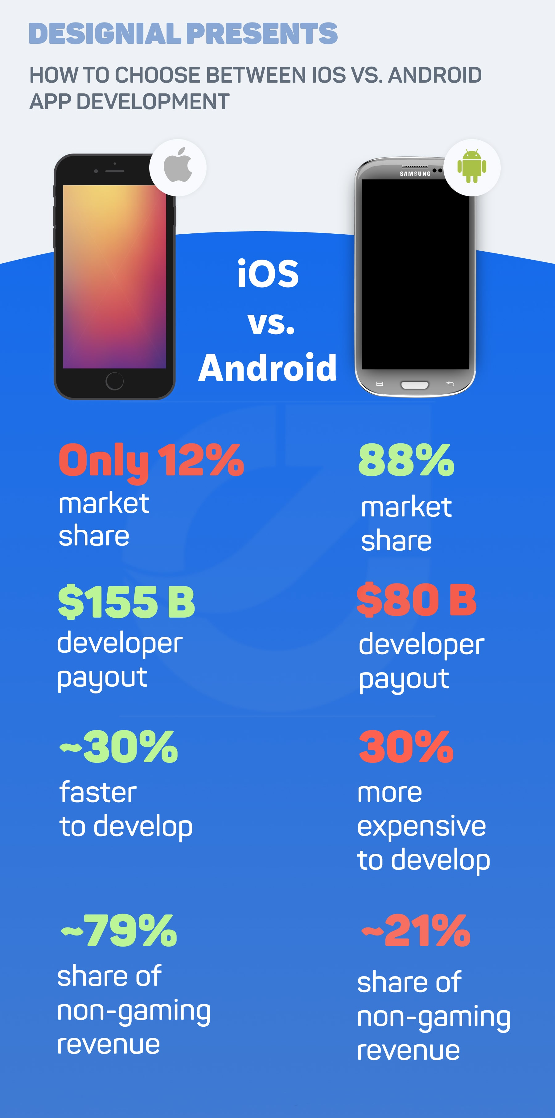 designial-ios-vs-android-for-business-mobile-apps