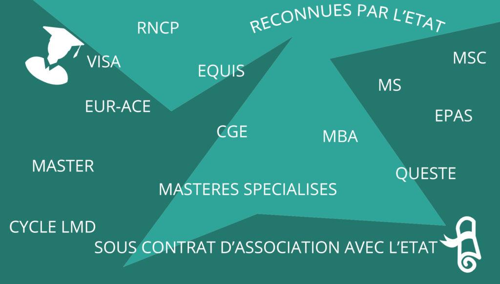 les_diplomes_postbac