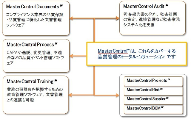 MasterControl™の構成