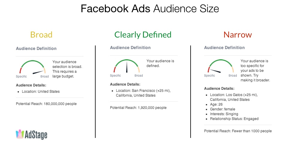 How to Target Facebook Ads to Your Audience