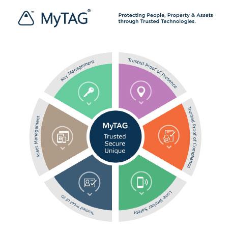 MyTAG-Circle.jpg