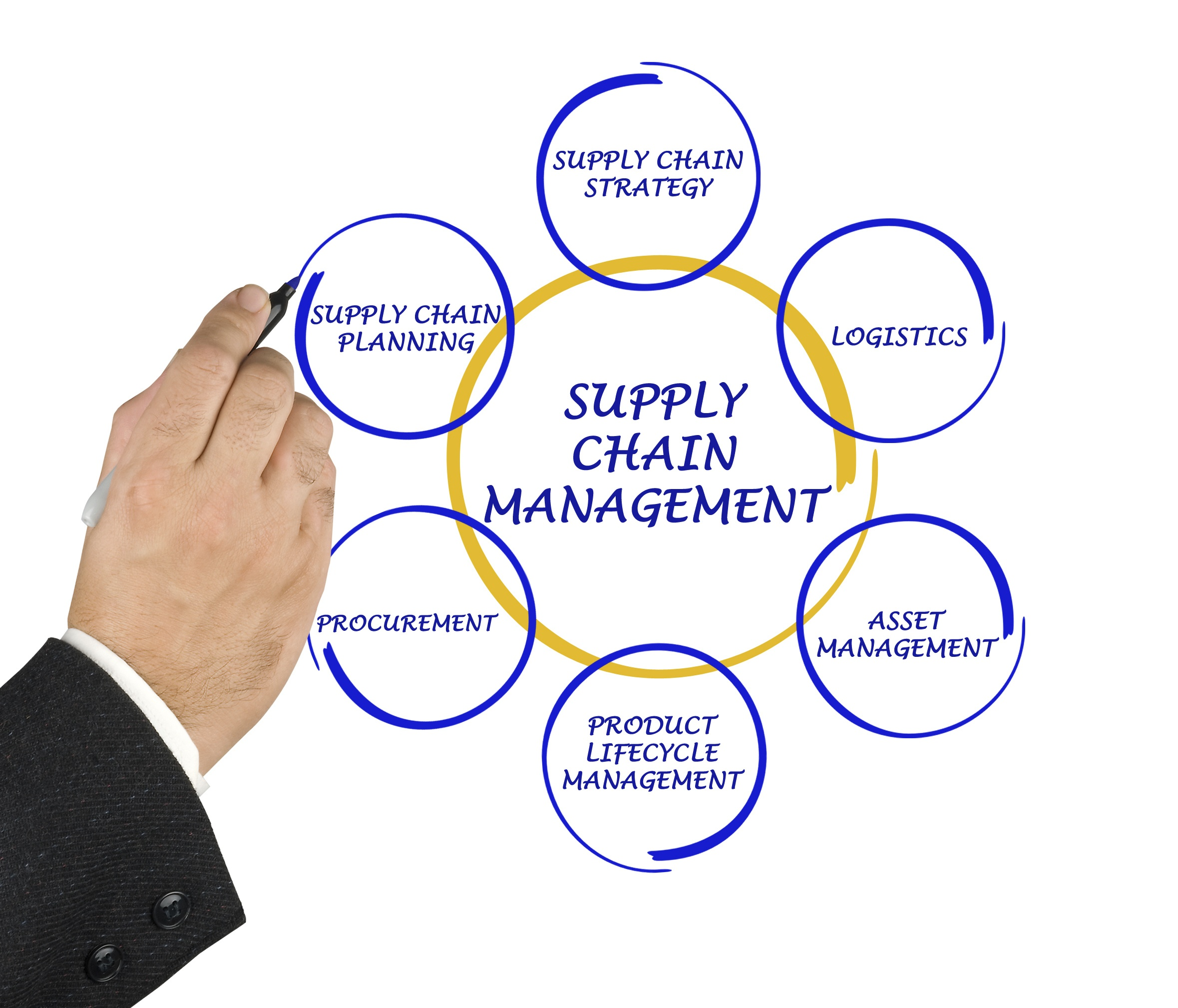 Logistics and Supply Chain Management good writting topics