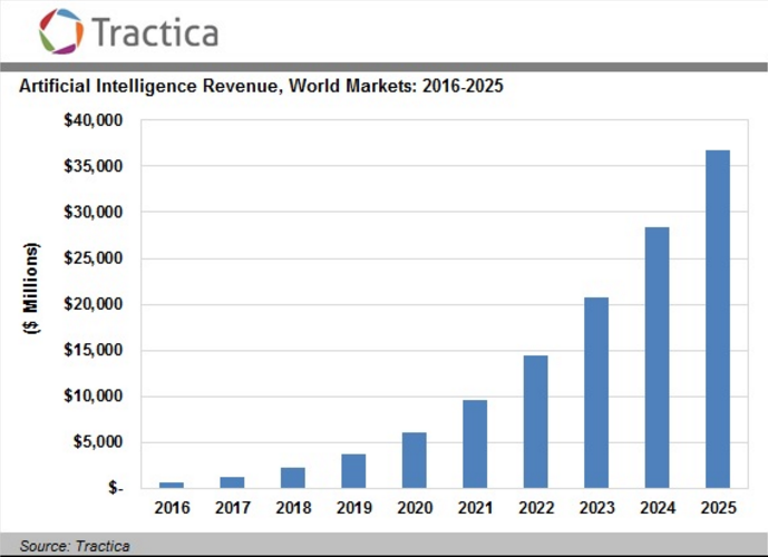 AI projected revenue