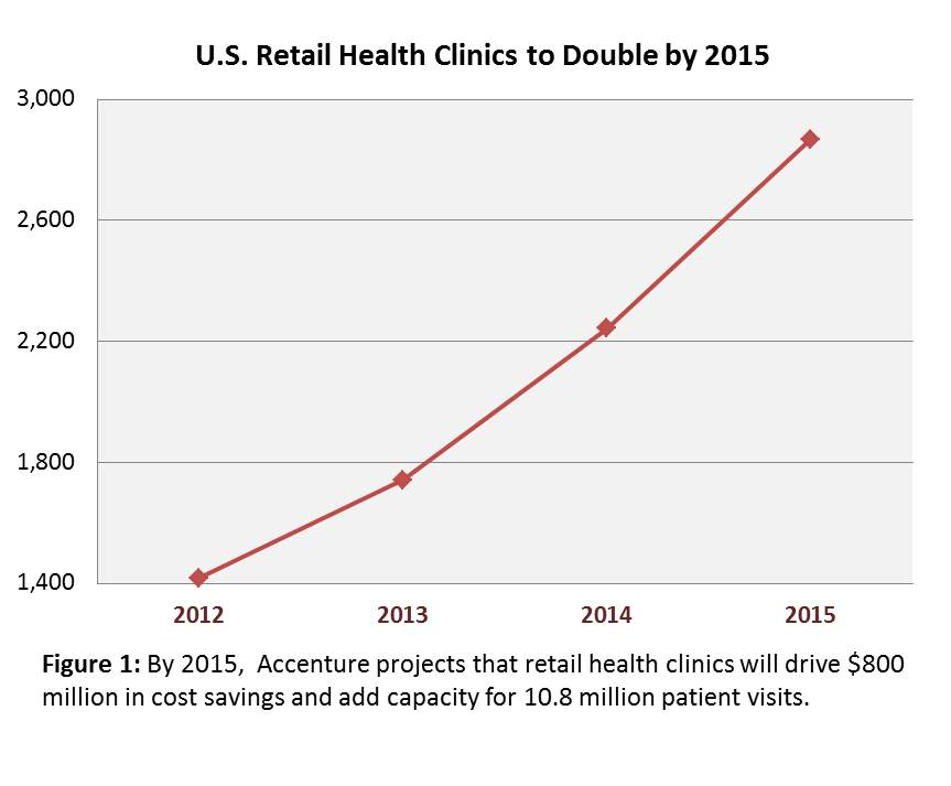 Accenture-_Retail_Health_Clinics_Graphic_wCaption