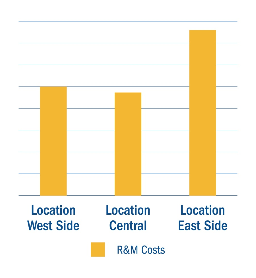 Repair & Maintenance Costs by Location