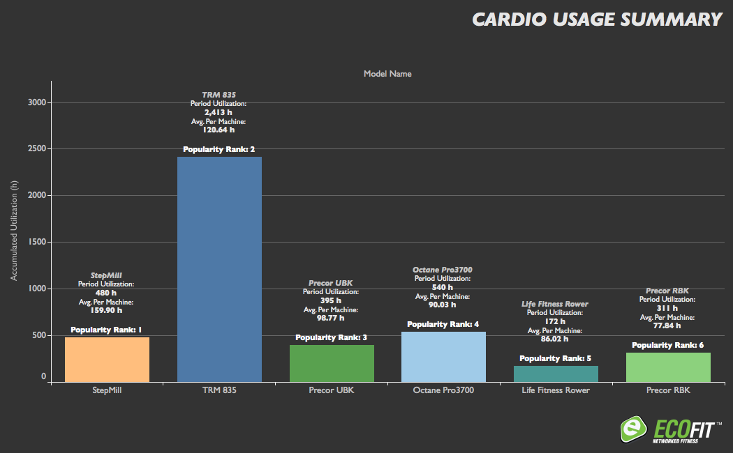 ECOFIT Cardio Usage: ECOFIT provides regular Equipment Usage reports so you have a complete understanding of what is being used in your facility. These reports enable you to compare seasonal differences in equipment popularity, identify trends, and troubleshoot potential issues ahead of time.