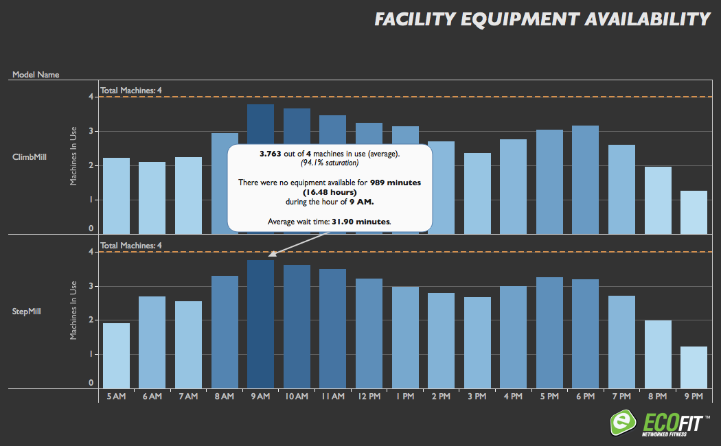 ECOFIT Equipment Availability: ECOFIT provides regular product availability reports so you can ensure that you have the right product mix on the floor to meet your customer needs. Never lose a customer due to frustrating wait times, or worry that your floor space is being wasted by a piece of unnecessary equipment again.