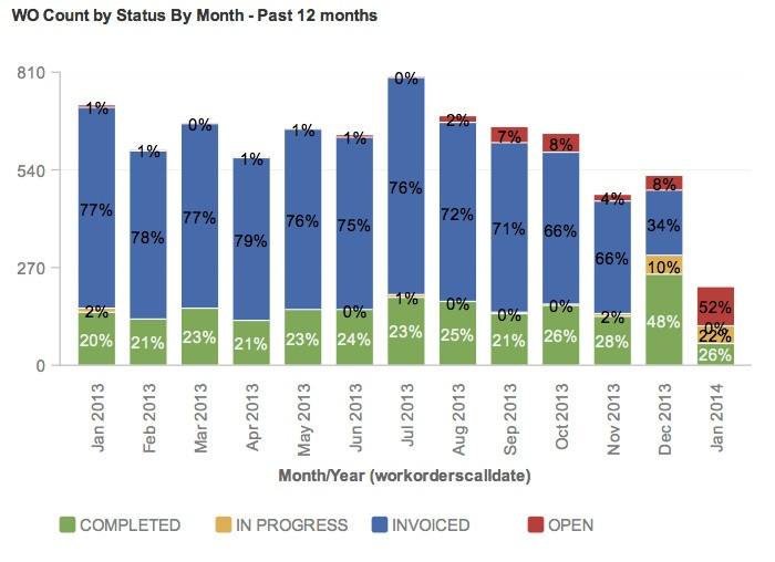 WO Count by Status by Month