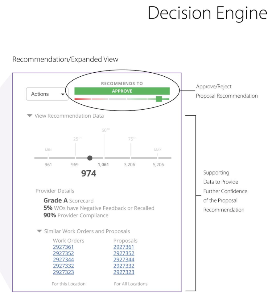 ServiceChannel Decision Engine