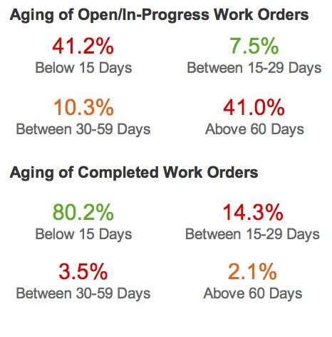 Aging of Open/In-Progress WO Stats