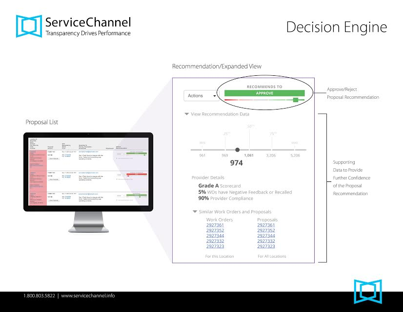 ServiceChannel Decison Engine