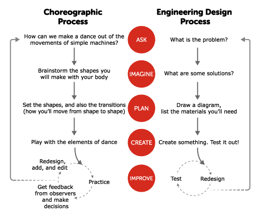 Comparing the Engineering Design Process and the Scientific Method