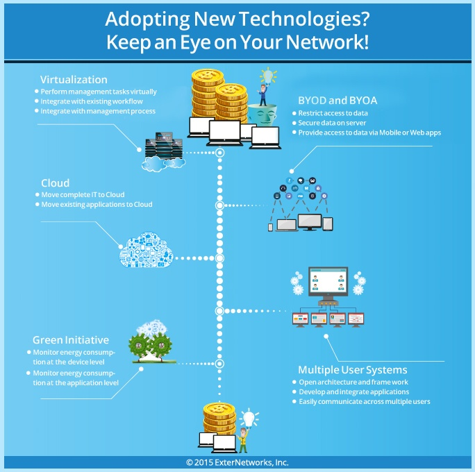 Adopting-New-Technologies
