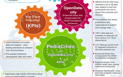 Empowering Smart Cities with Open Data by PediaCities