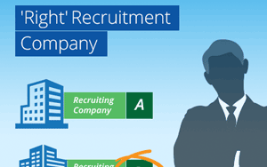 Identifying The 'Right Recruiting Company' To Maximize Your Talent Investment