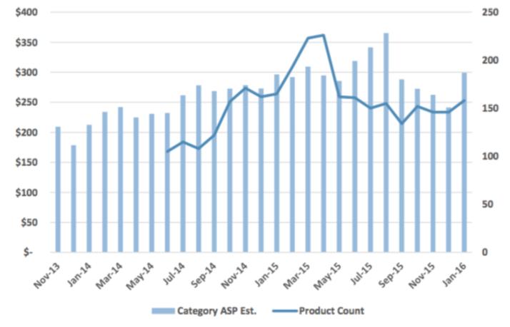 GoPro Web Data Case Study - Graph