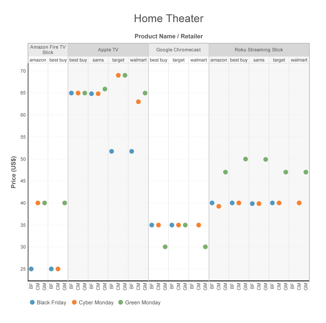 GM_Graphs_Home-Theater-01