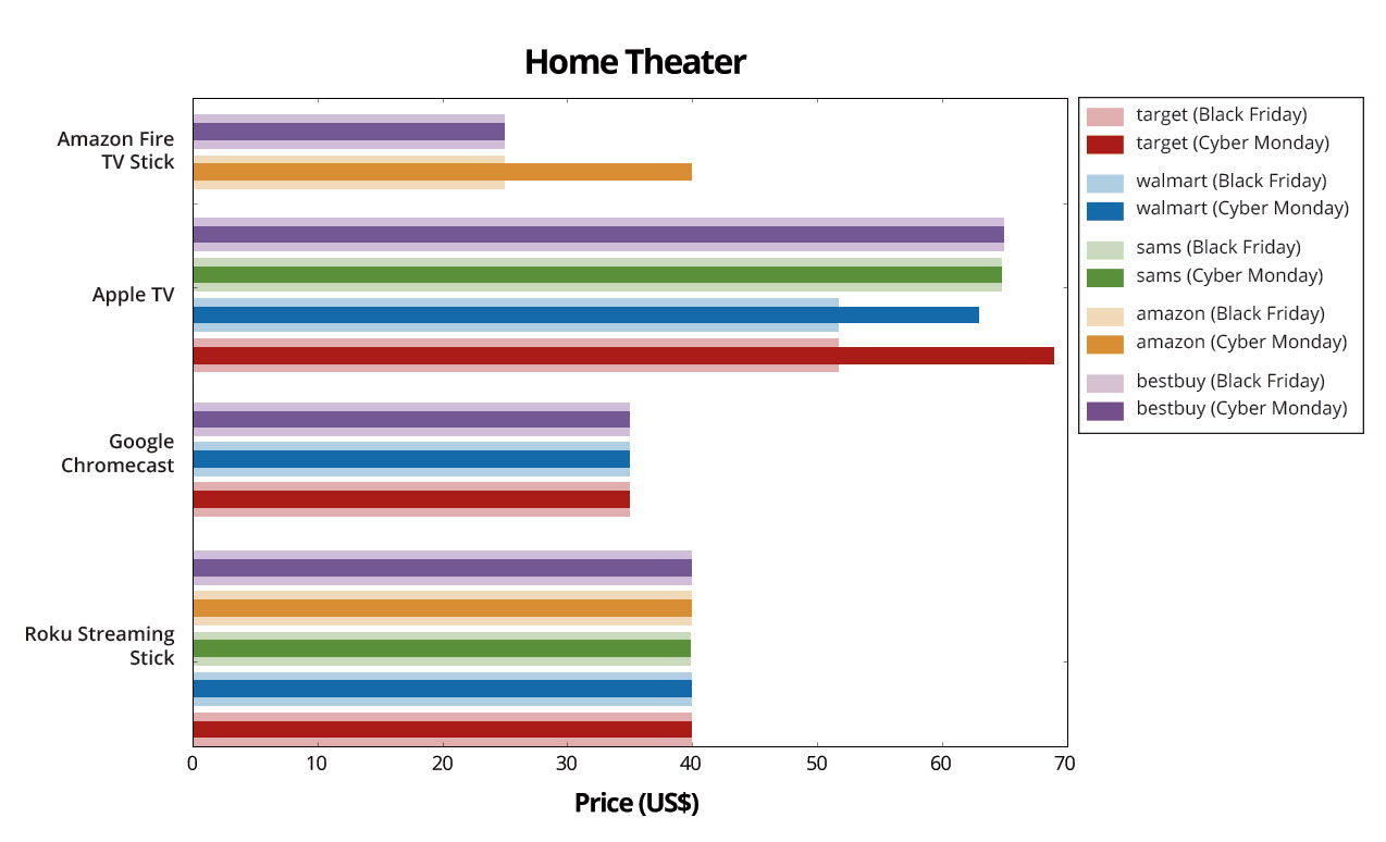 Home-Theater-Graph