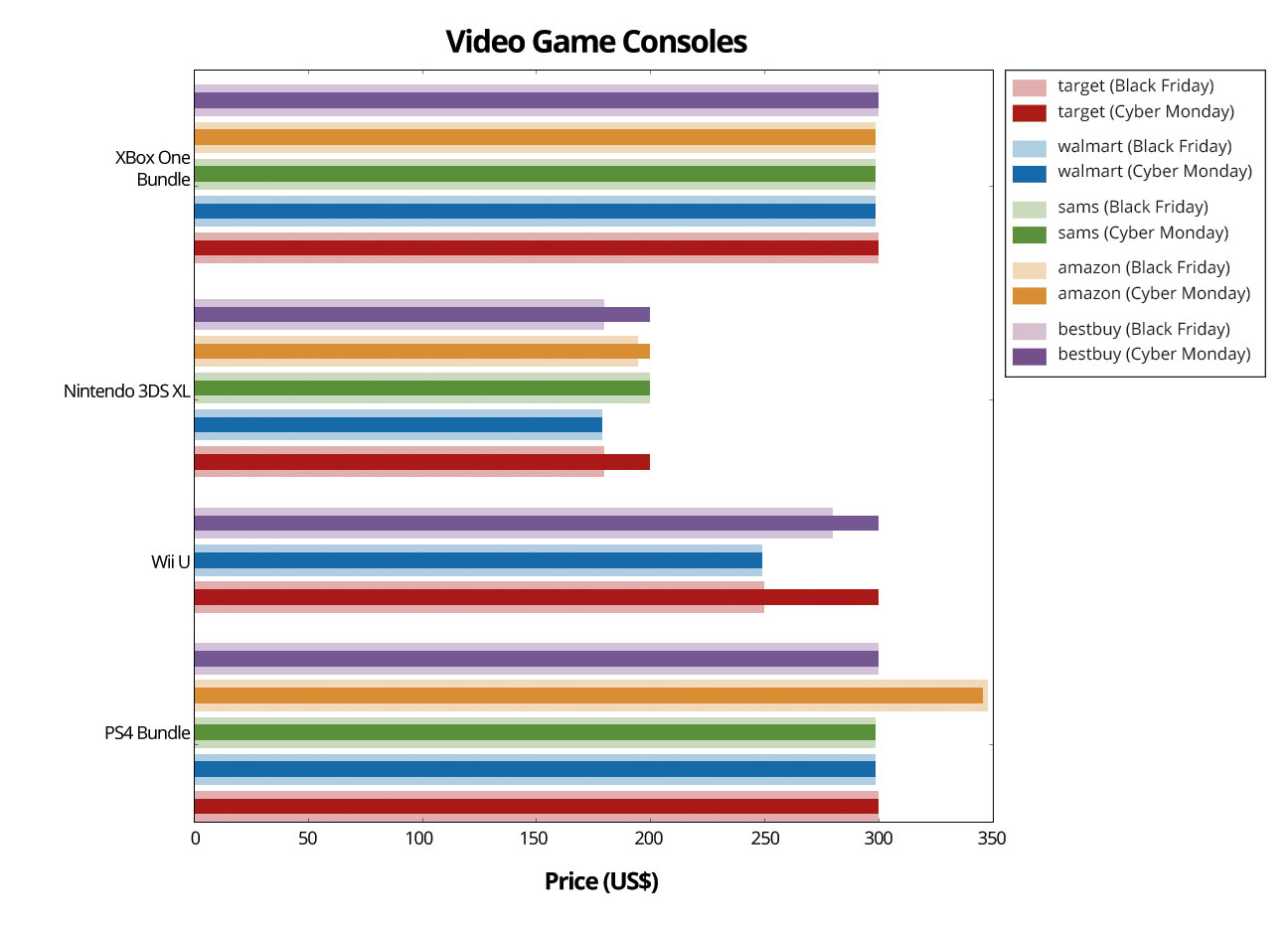 Video-Game-Graph