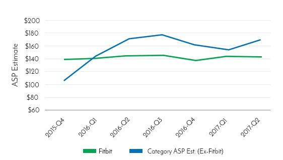 Web-scraped-alternative-financial-data-average-selling-price