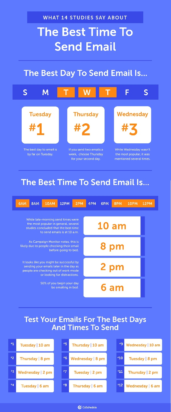 Best Time To Send Email Infographic - CoSchedule-1