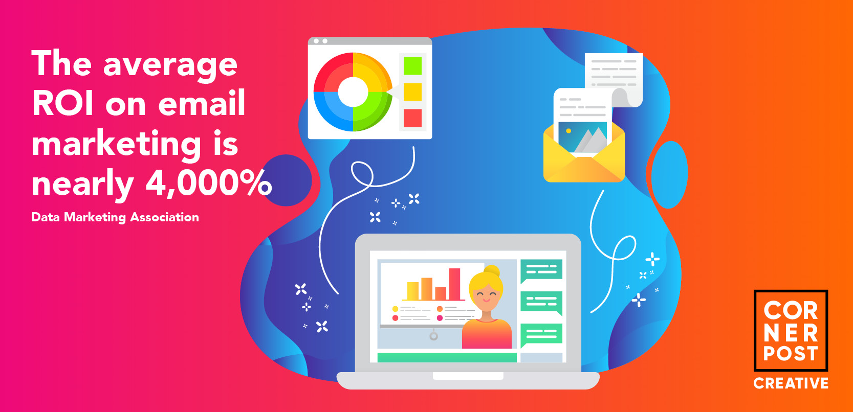 The average ROI on email marketing is nearly 4000% - Over half the world use email - CornerPost Creative