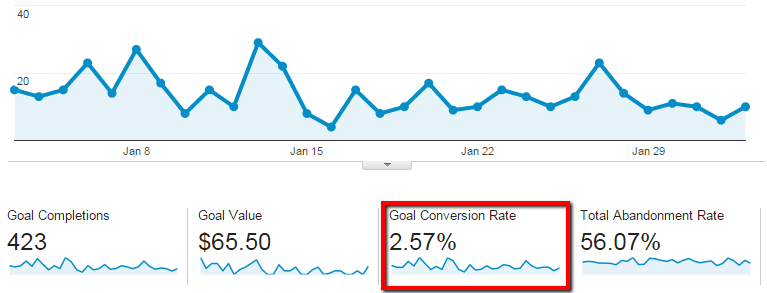 Image result for Website Analytics & Conversions