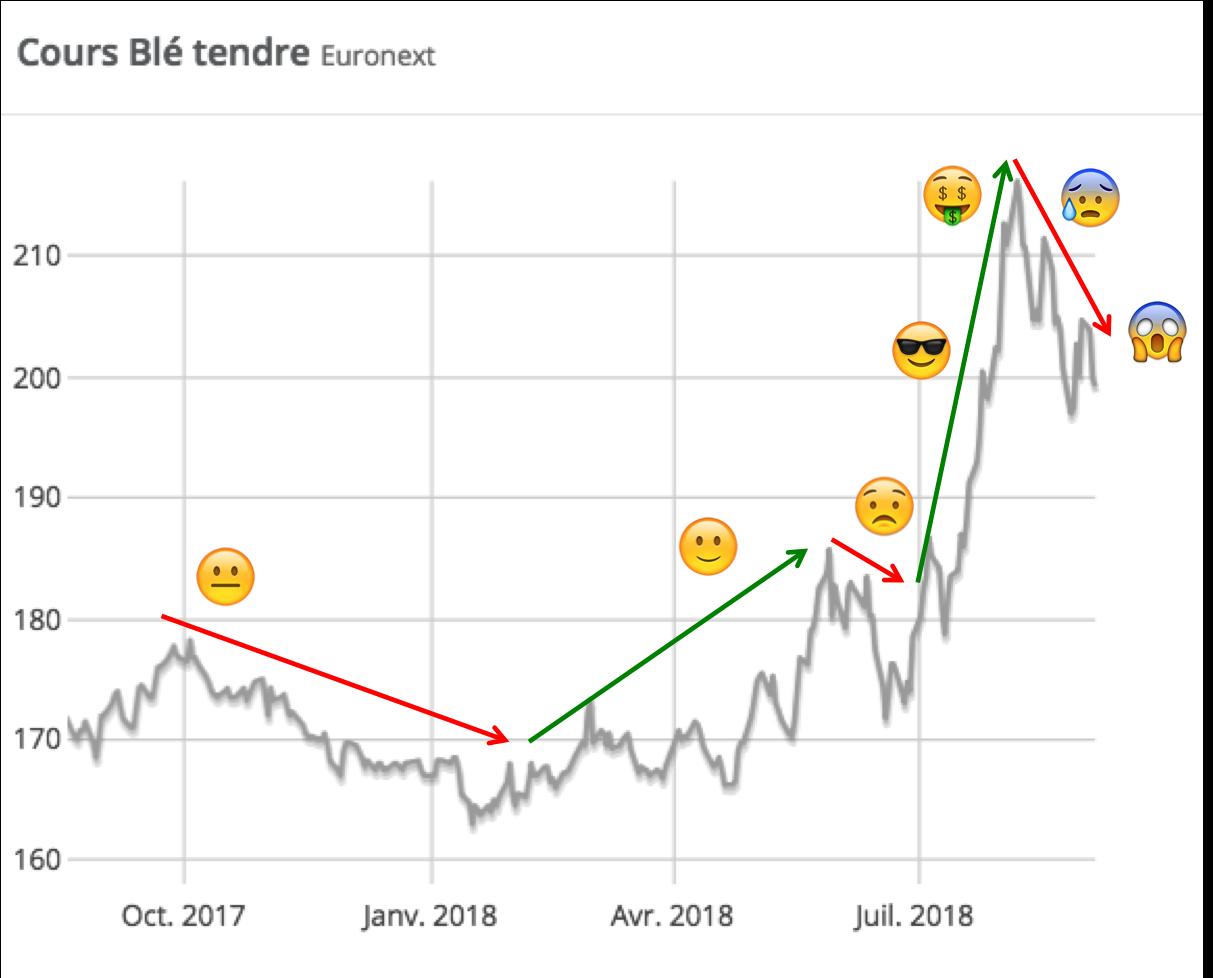 Perfarmer-arrêtez-de-courir-après-les-marchés
