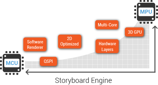 Supporting UI scalability: From MCU to 3D MPU