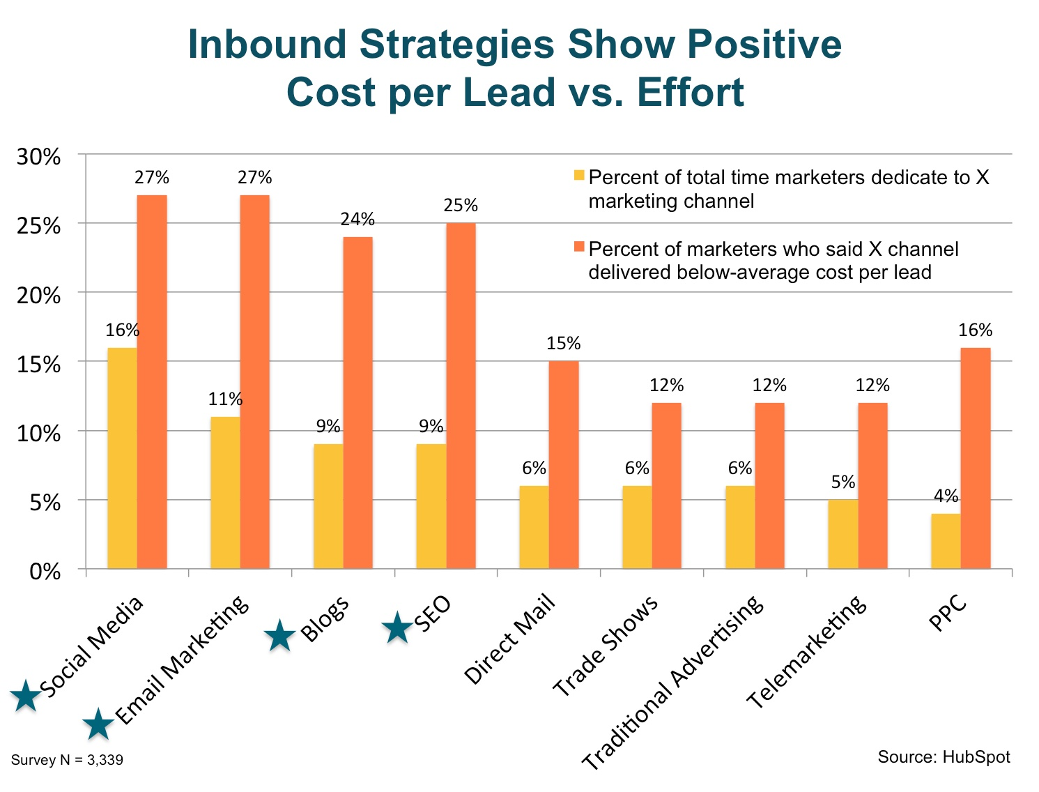 inbound_strategies_show_positive_cost_per_lead_vs_effort.jpg