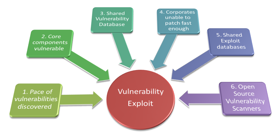 6 Vulnerability Exploit Trends You Need to Know About