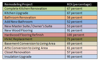 Bathroom Renovation Resale Value what return on investment or increase in resale value will i get