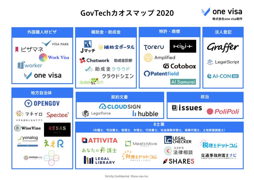 2020.02.GovTech.001