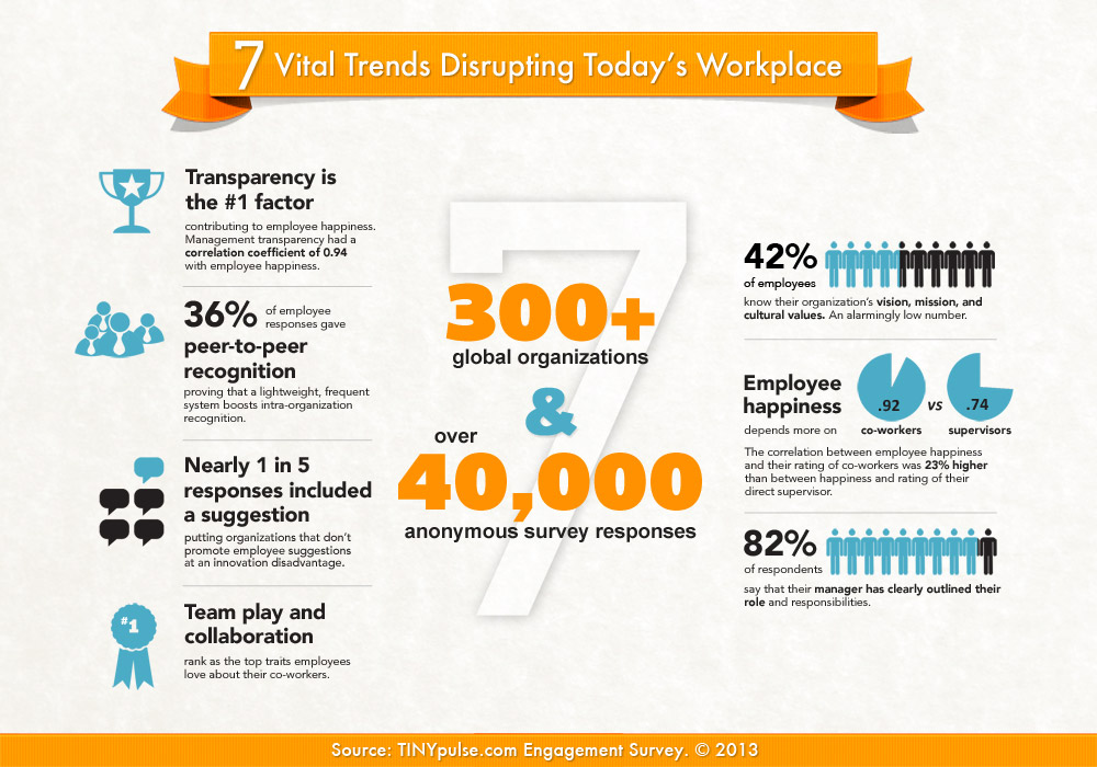 Tinypulse_employee_engagement_survey_2013_infographic