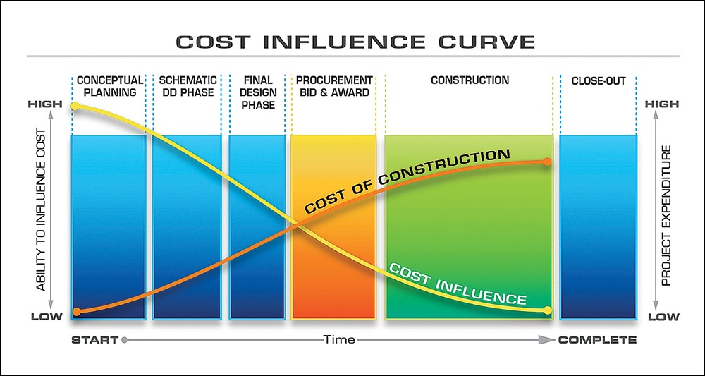 This One Factor Influences Construction Costs the Most