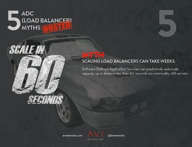 Scaling Load Balancers Myth Busters Scaling Can Take Weeks
