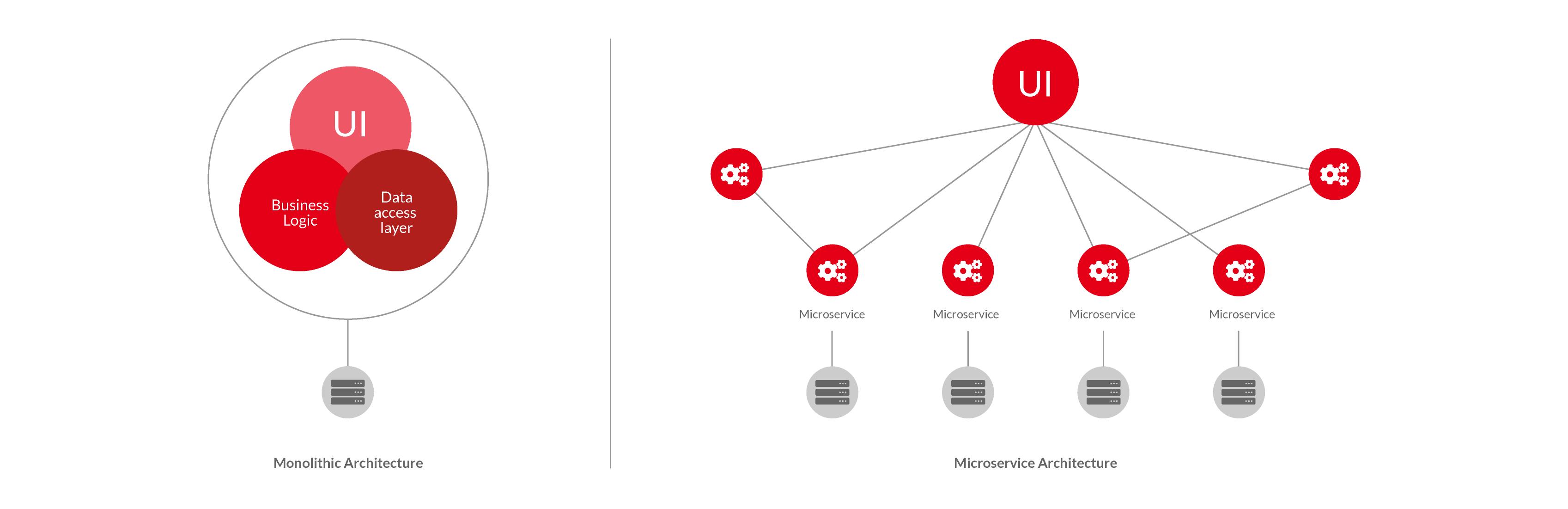 Micro_Service_Structure_Diagram