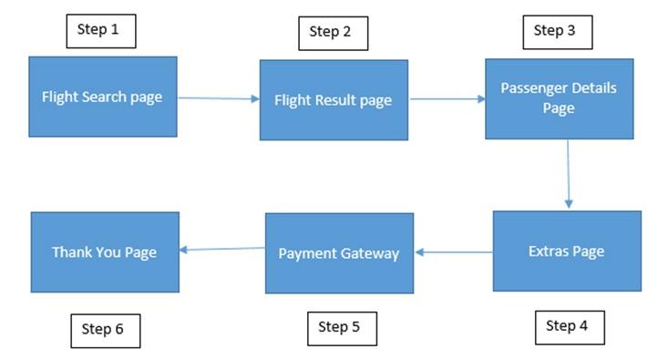 Customer-Journey-Flow