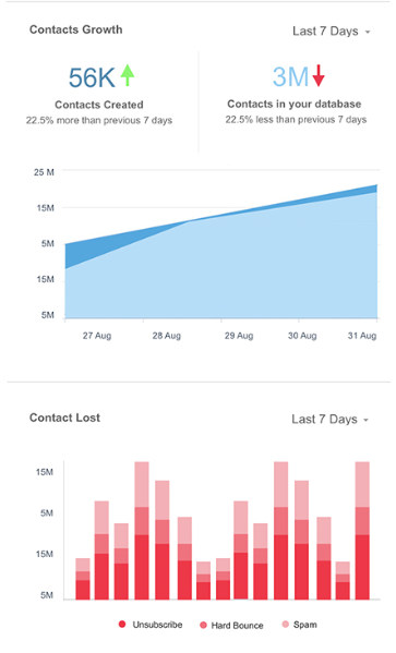 contacts-dashboard