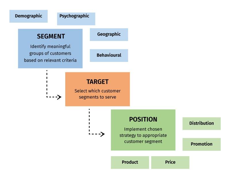 Customer Smart Segment