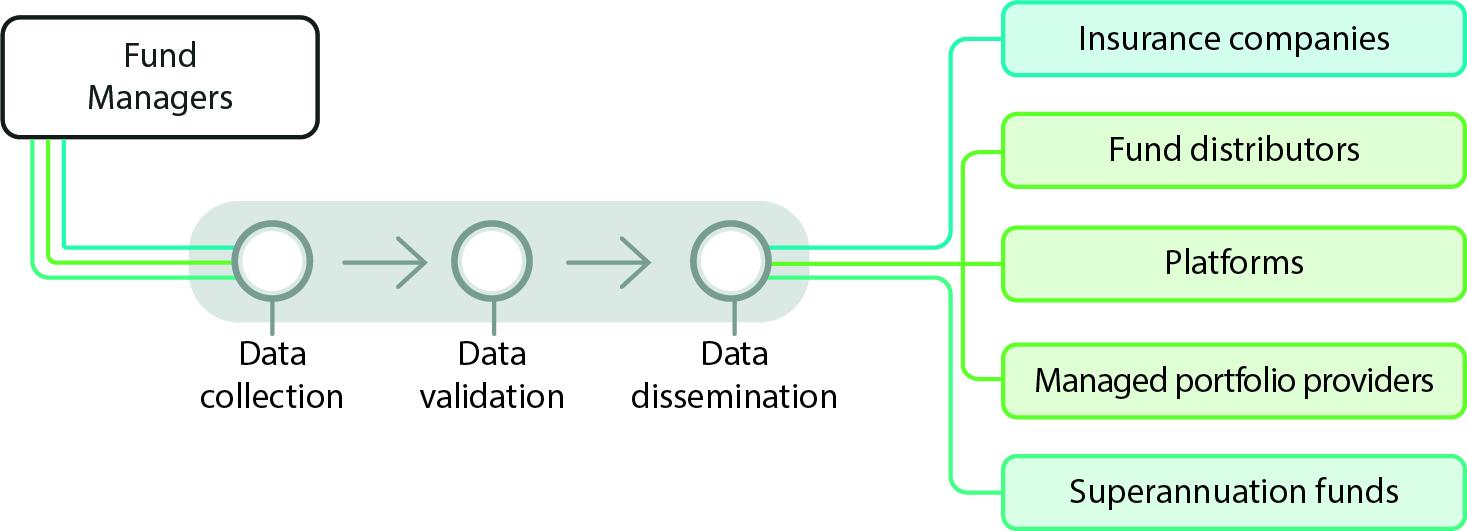 Regulatory Data Templates_Fun Manager Process