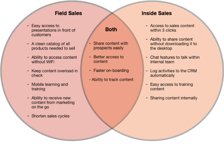 field vs inside sales