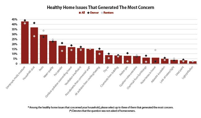 Farnsworth_Survey_Healthy_Home