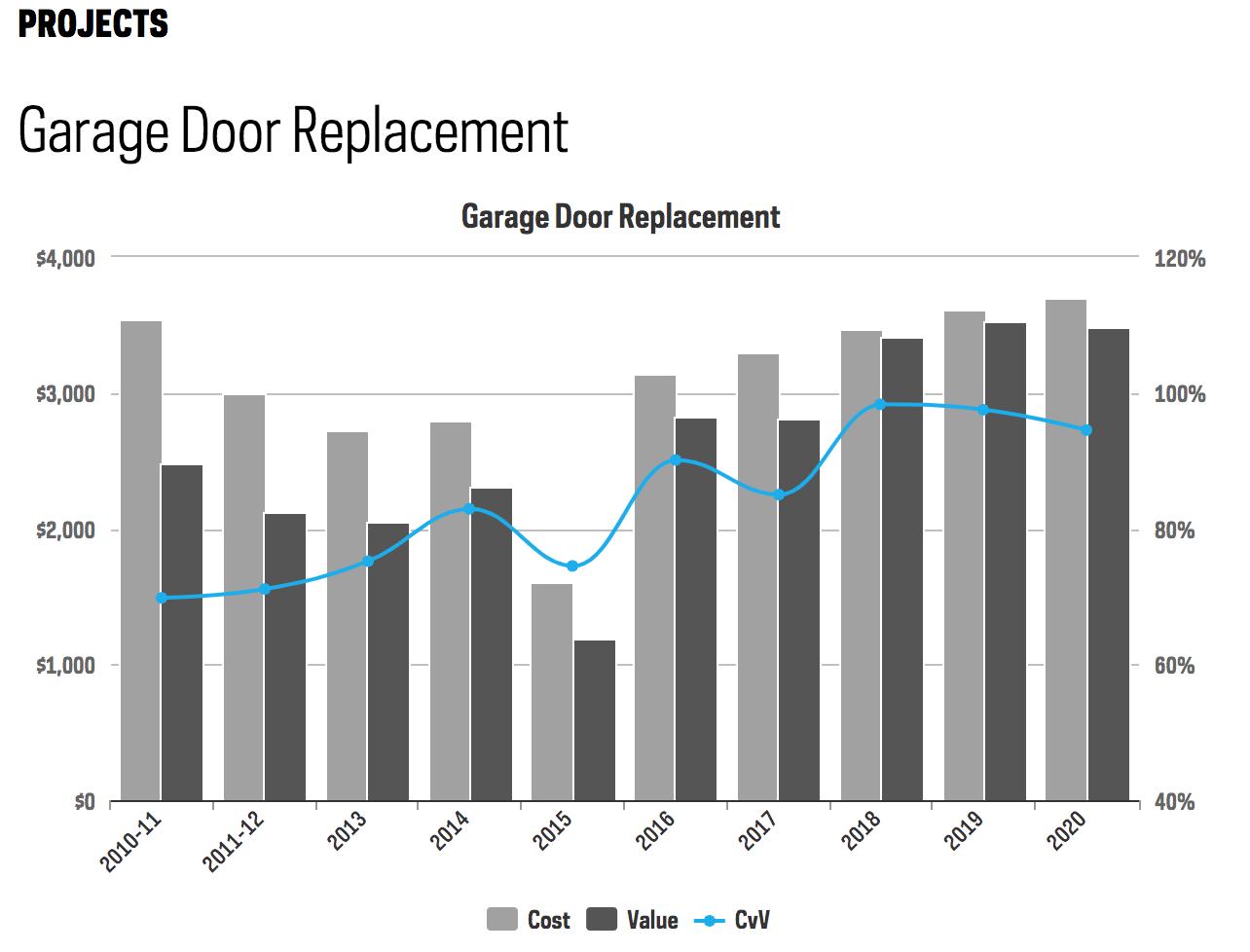 Garage Door Return On Investment 2020
