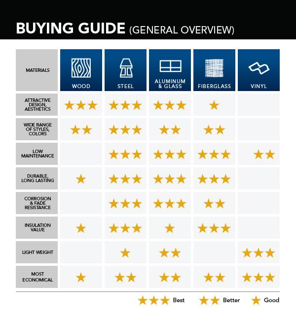 Garage door buying guide