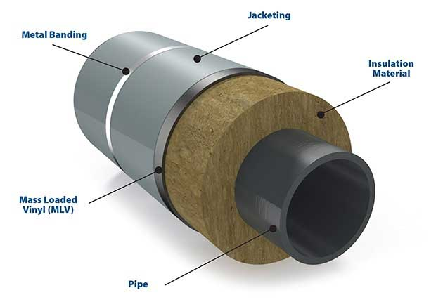 The four components required for the insulation of piping