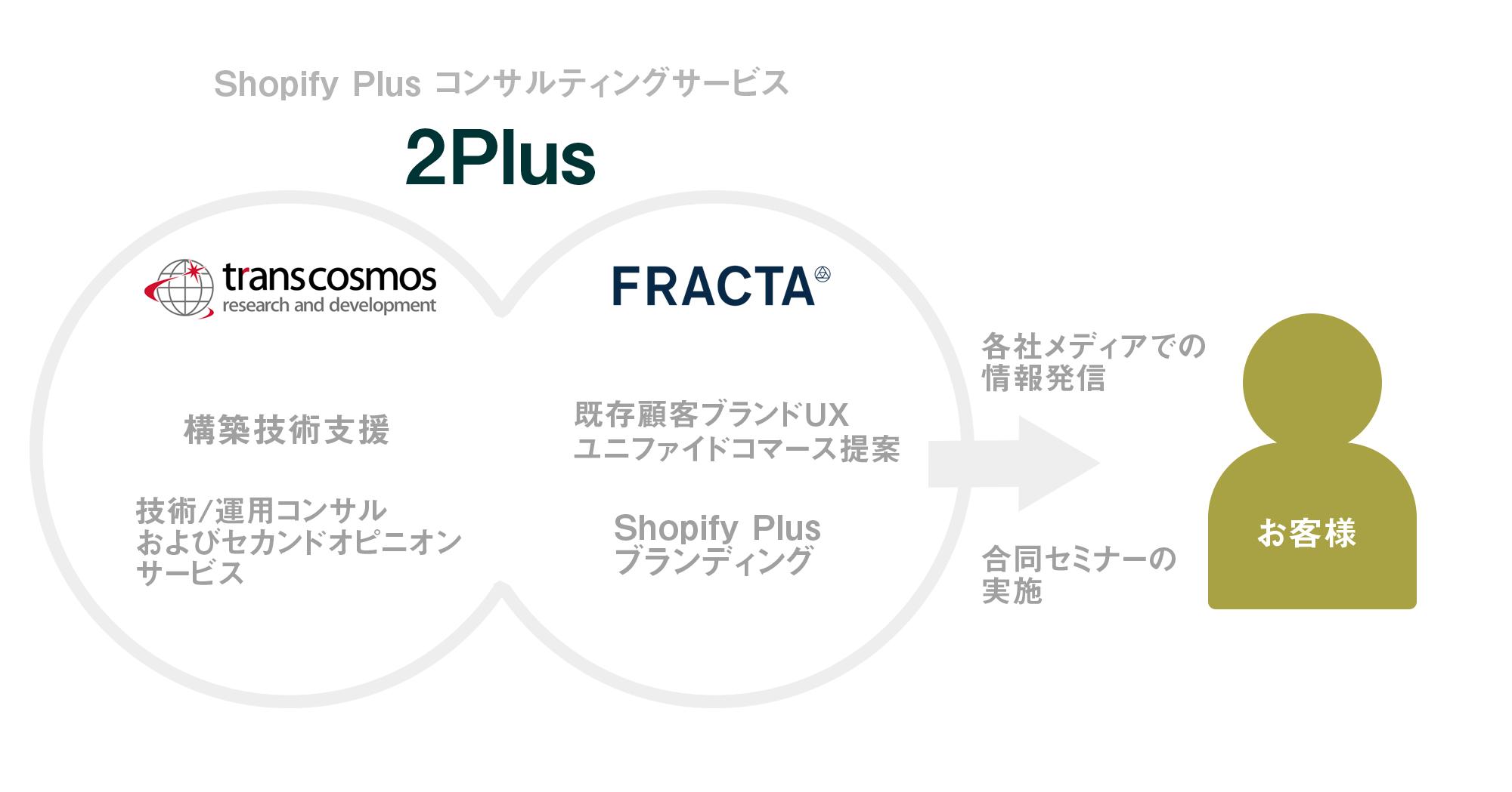 2plus_classification